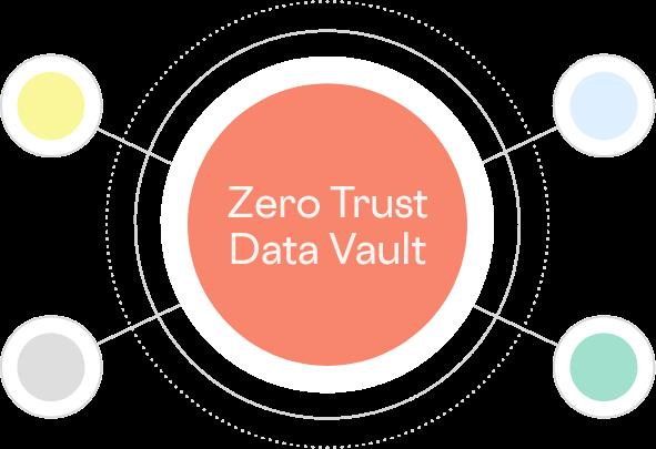 zero trust data vault